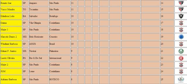 Classificação Bolão Copa do Mundo 610 Parte2
