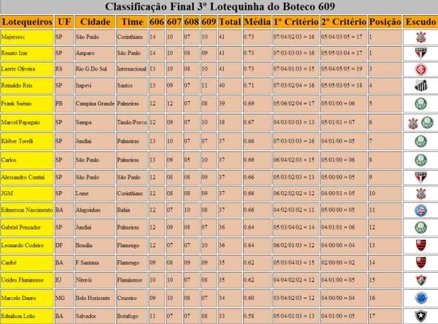 Classificação Final 3º Lotequinha 609 Parte 1