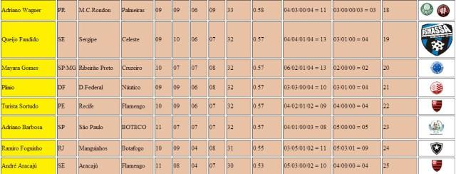 Classificação Final 3º Lotequinha 609 Parte 2