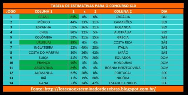 Tabela610